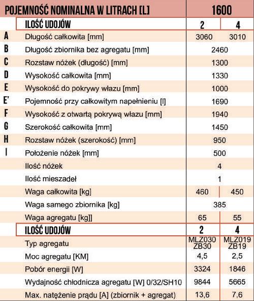 Wymiary zbiornika na mleko wannowego PRO-INOX